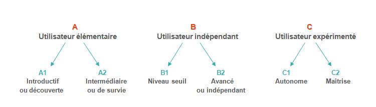 etre bilingue  mythe ou r u00e9alit u00e9